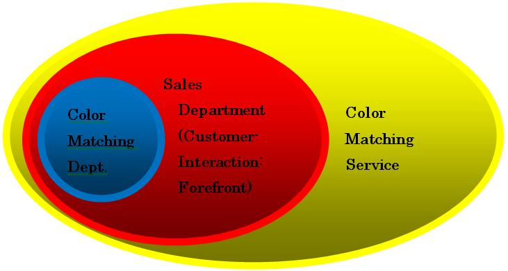 we are catering to different industries such as automotive mobile phonewhite goods etcwe provide quick color matching service on customer demand - Matching Colors With Red